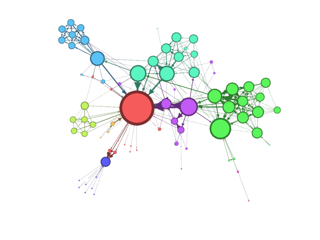 "Fig. 1 Weighted and directed Network of the dataset of the characters1 in the novel ""Les Miserables"" from Victor Hugo."